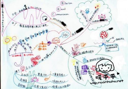用思维导图画的简历,绘制于2009年5月.图片
