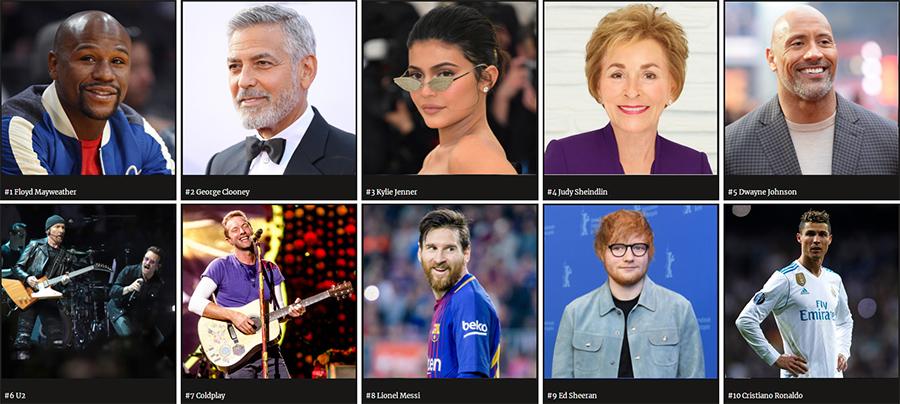 《福布斯》公布 2018 年度名人收入榜:30 分钟赚 2.75 亿美元是一种什么体验?